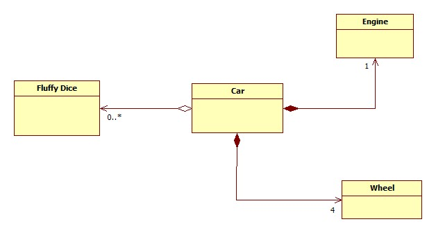 uml aggregation vs compostion aggregation and composition