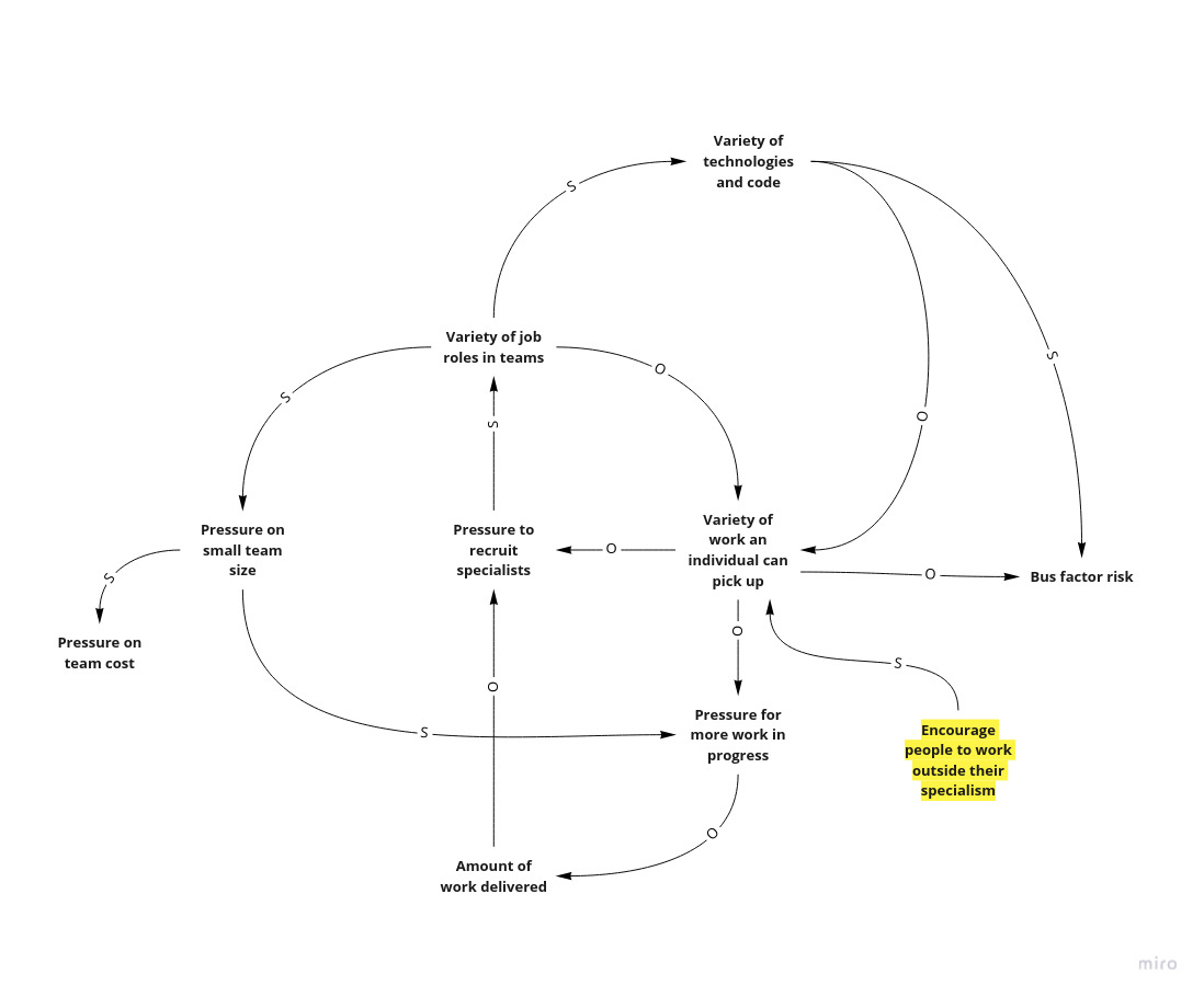 Causal Loop Diagram of Job Title Diffusion